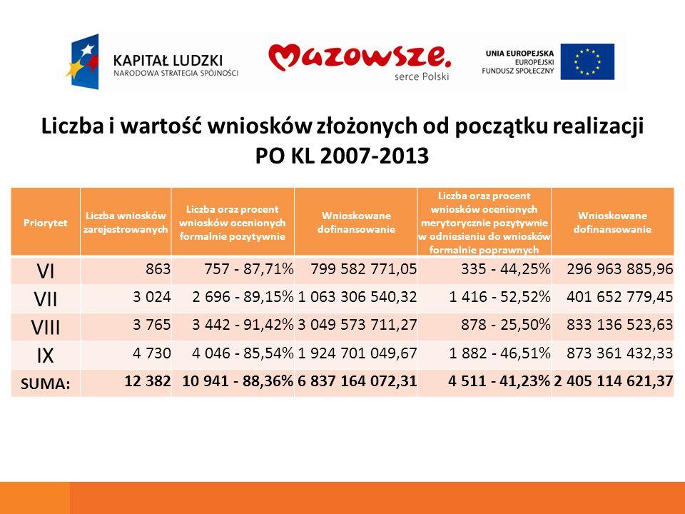Liczba i wartość wniosków złożonych od początku realizacji PO KL 2007-2013 Priorytet Liczba wniosków zarejestrowanych Liczba oraz procent wniosków oce