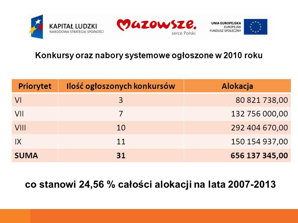 Konkursy oraz nabory systemowe ogłoszone w 2010 roku PriorytetIlość ogłoszonych konkursówAlokacja VI380 821 738,00 VII7132 756 000,00 VIII10292 404 67