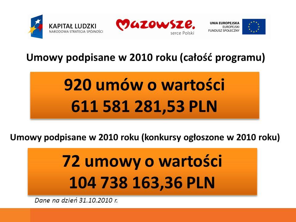 920 umów o wartości 611 581 281,53 PLN 920 umów o wartości 611 581 281,53 PLN Dane na dzień 31.10.2010 r. 72 umowy o wartości 104 738 163,36 PLN 72 um