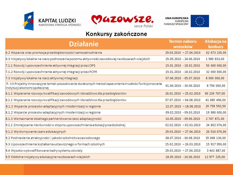 Konkursy zakończone Działanie Termin naboru wniosków Alokacja na konkurs 6.2 Wsparcie oraz promocja przedsiębiorczości i samozatrudnienia29.03.2010 –