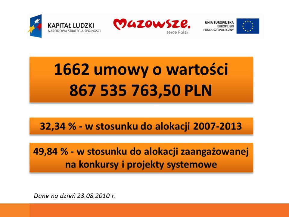 1662 umowy o wartości 867 535 763,50 PLN 1662 umowy o wartości 867 535 763,50 PLN 32,34 % - w stosunku do alokacji 2007-2013 49,84 % - w stosunku do a