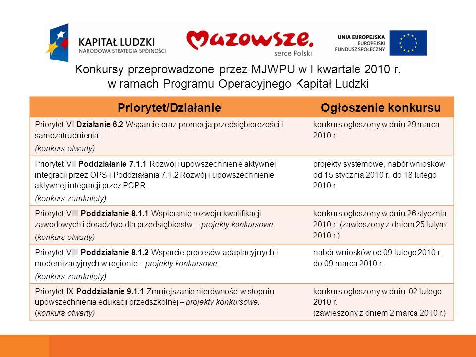 Konkursy przeprowadzone przez MJWPU w I kwartale 2010 r. w ramach Programu Operacyjnego Kapitał Ludzki Priorytet/DziałanieOgłoszenie konkursu Prioryte