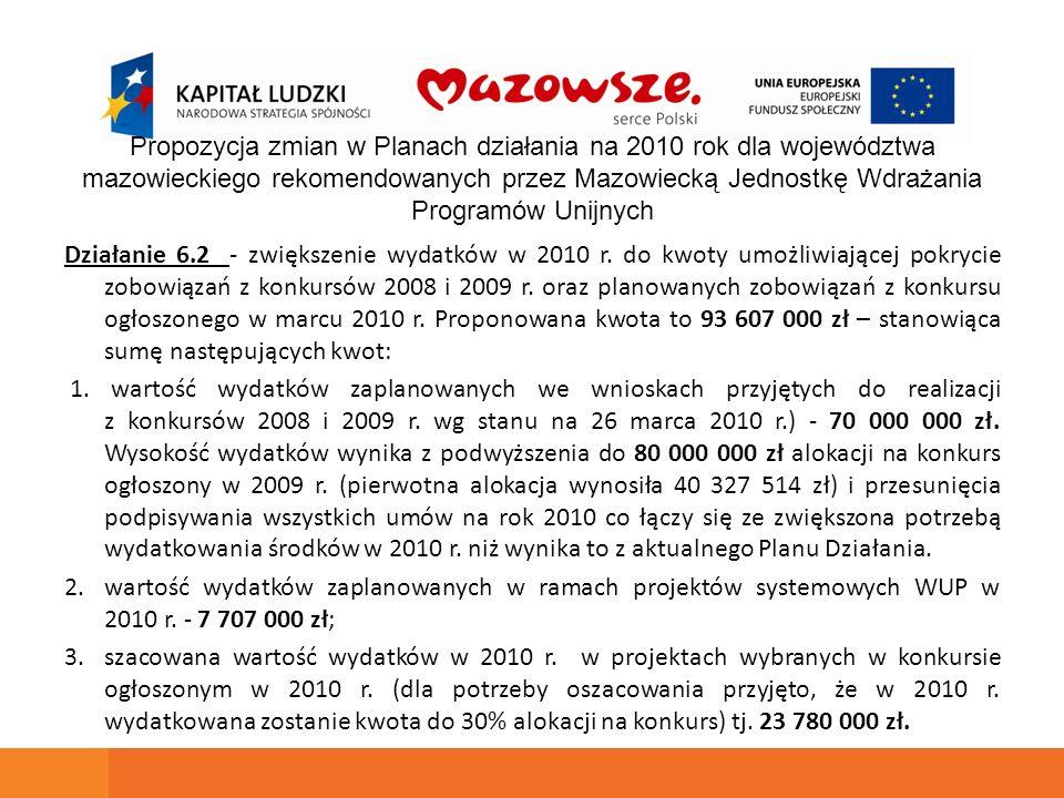 Działanie 6.2 - zwiększenie wydatków w 2010 r. do kwoty umożliwiającej pokrycie zobowiązań z konkursów 2008 i 2009 r. oraz planowanych zobowiązań z ko
