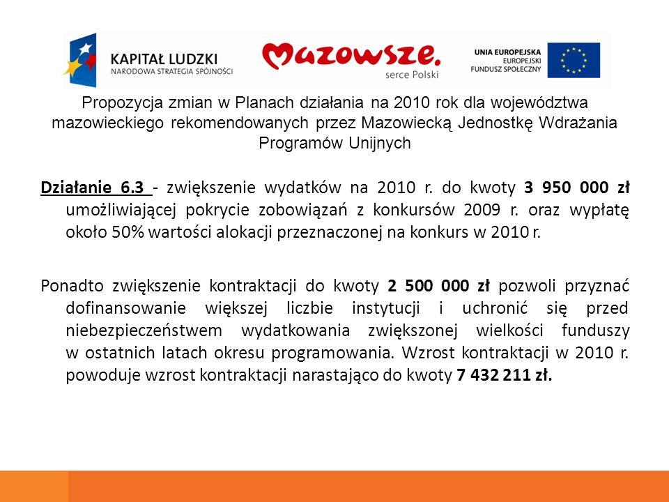Działanie 6.3 - zwiększenie wydatków na 2010 r. do kwoty 3 950 000 zł umożliwiającej pokrycie zobowiązań z konkursów 2009 r. oraz wypłatę około 50% wa