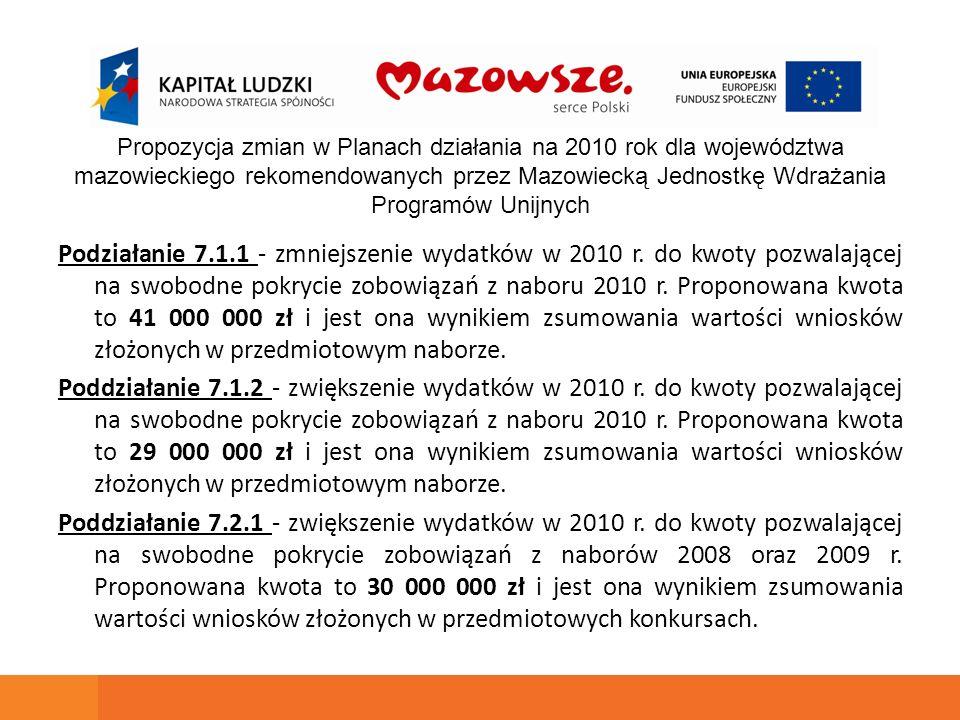 Podziałanie 7.1.1 - zmniejszenie wydatków w 2010 r. do kwoty pozwalającej na swobodne pokrycie zobowiązań z naboru 2010 r. Proponowana kwota to 41 000