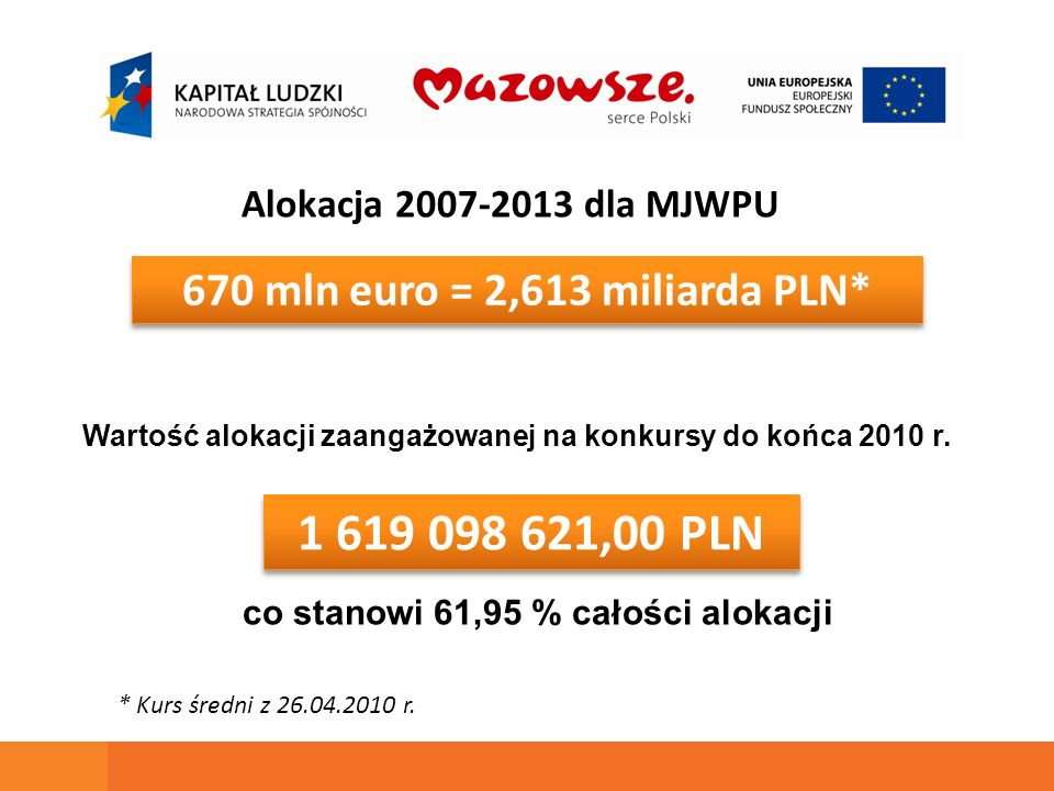 670 mln euro = 2,613 miliarda PLN* 1 619 098 621,00 PLN Alokacja 2007-2013 dla MJWPU Wartość alokacji zaangażowanej na konkursy do końca 2010 r. * Kur