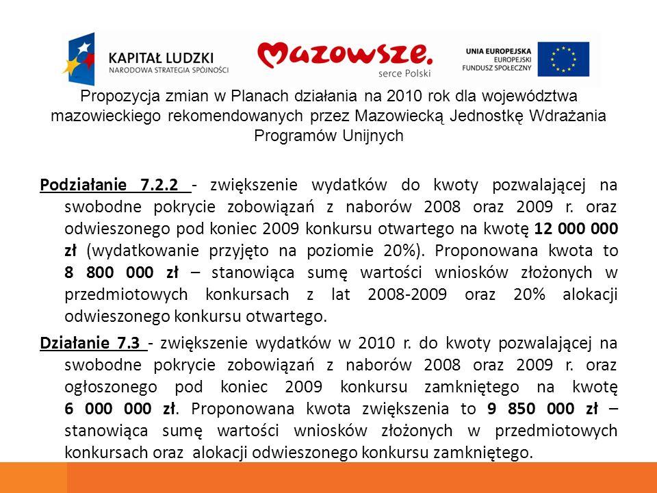 Podziałanie 7.2.2 - zwiększenie wydatków do kwoty pozwalającej na swobodne pokrycie zobowiązań z naborów 2008 oraz 2009 r. oraz odwieszonego pod konie