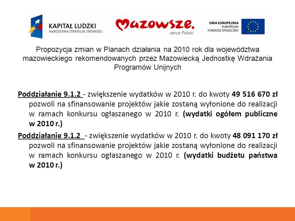 Poddziałanie 9.1.2 - zwiększenie wydatków w 2010 r. do kwoty 49 516 670 zł pozwoli na sfinansowanie projektów jakie zostaną wyłonione do realizacji w