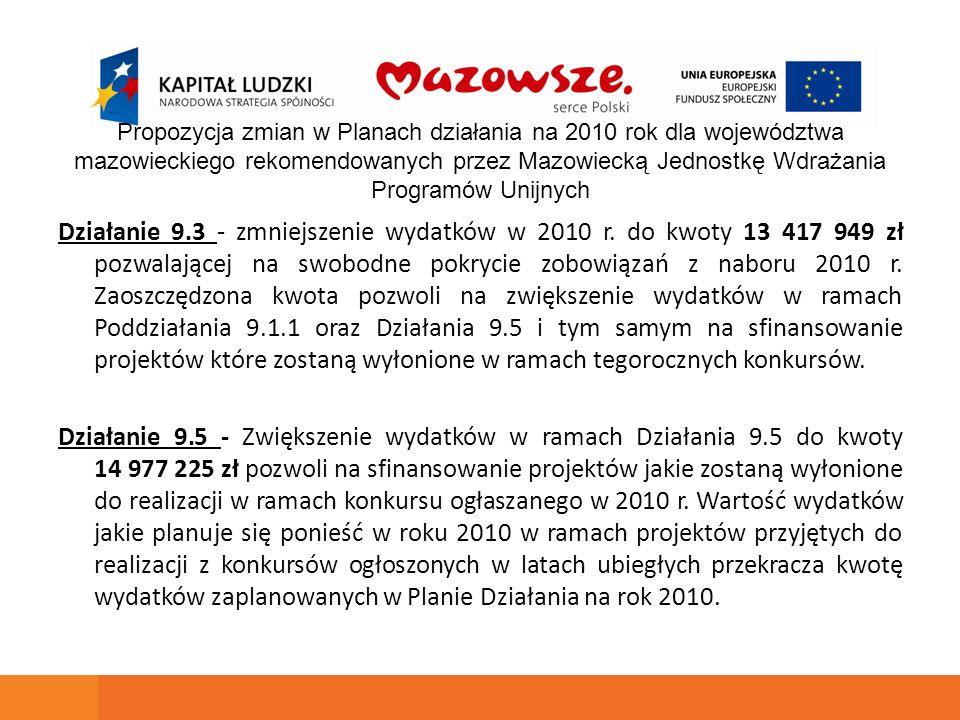 Działanie 9.3 - zmniejszenie wydatków w 2010 r. do kwoty 13 417 949 zł pozwalającej na swobodne pokrycie zobowiązań z naboru 2010 r. Zaoszczędzona kwo