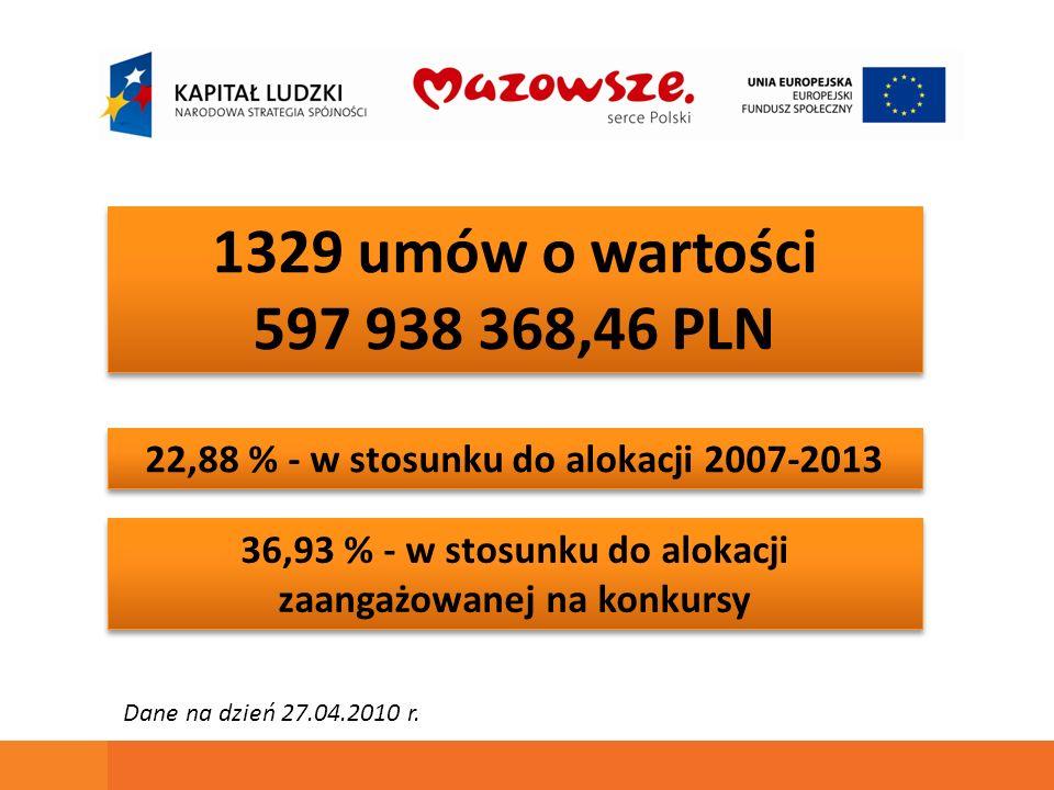 1329 umów o wartości 597 938 368,46 PLN 1329 umów o wartości 597 938 368,46 PLN 22,88 % - w stosunku do alokacji 2007-2013 36,93 % - w stosunku do alokacji zaangażowanej na konkursy Dane na dzień 27.04.2010 r.