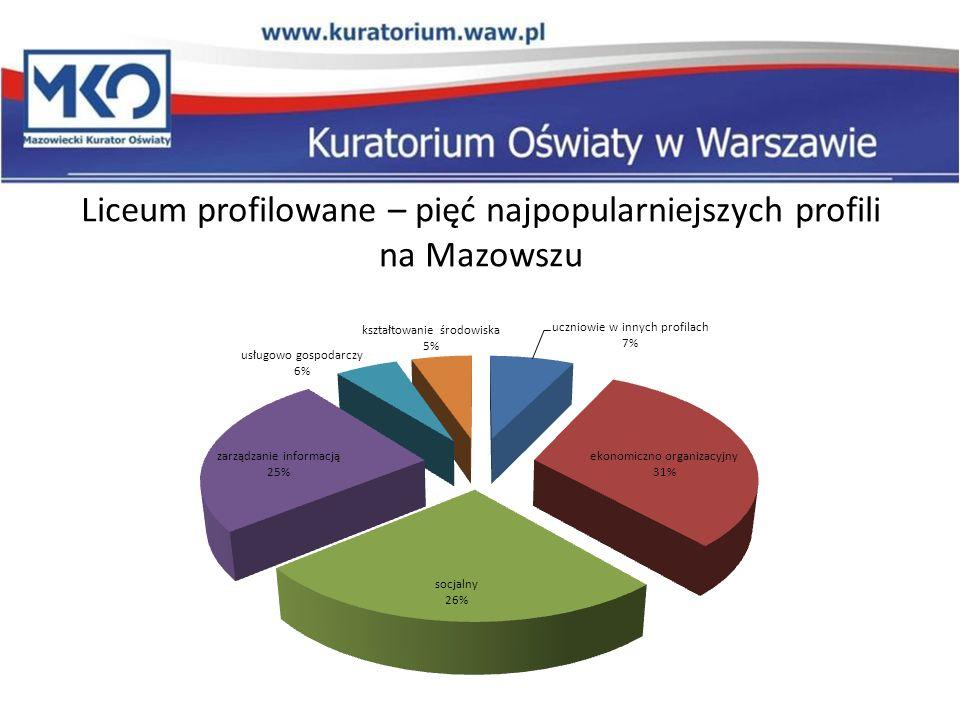 Liceum profilowane – pięć najpopularniejszych profili na Mazowszu