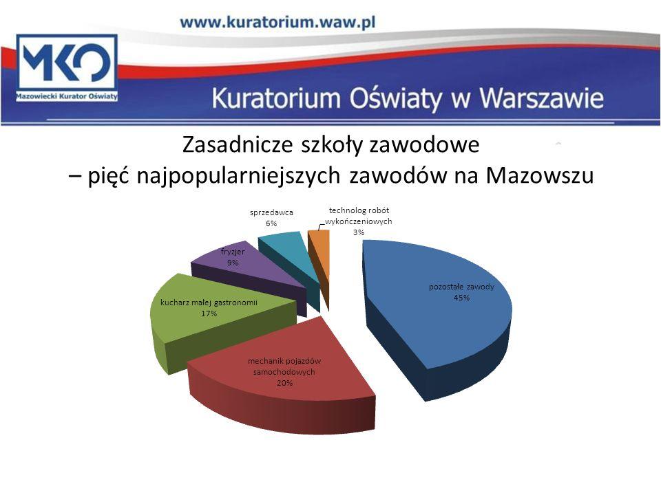 Zasadnicze szkoły zawodowe – pięć najpopularniejszych zawodów na Mazowszu