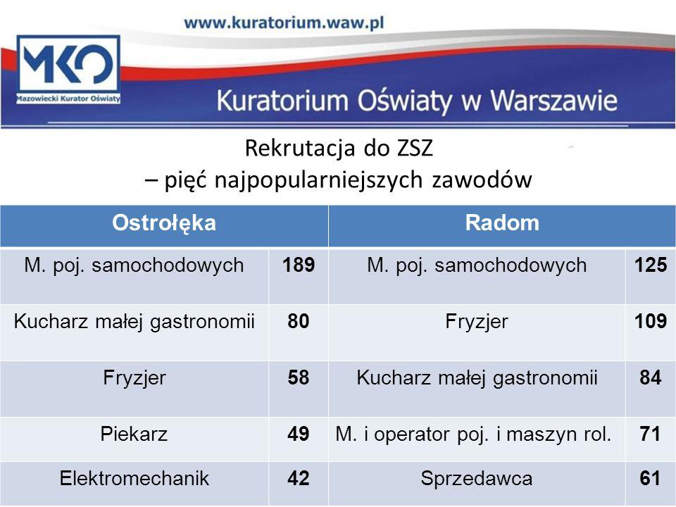 Rekrutacja do ZSZ – pięć najpopularniejszych zawodów OstrołękaRadom M.