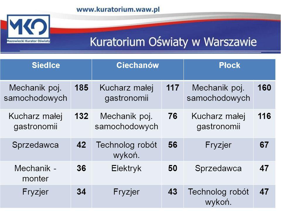 SiedlceCiechanówPłock Mechanik poj. samochodowych 185Kucharz małej gastronomii 117Mechanik poj.