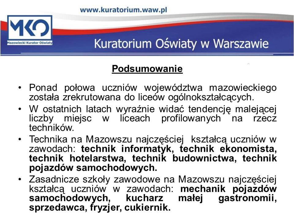 Podsumowanie Ponad połowa uczniów województwa mazowieckiego została zrekrutowana do liceów ogólnokształcących.