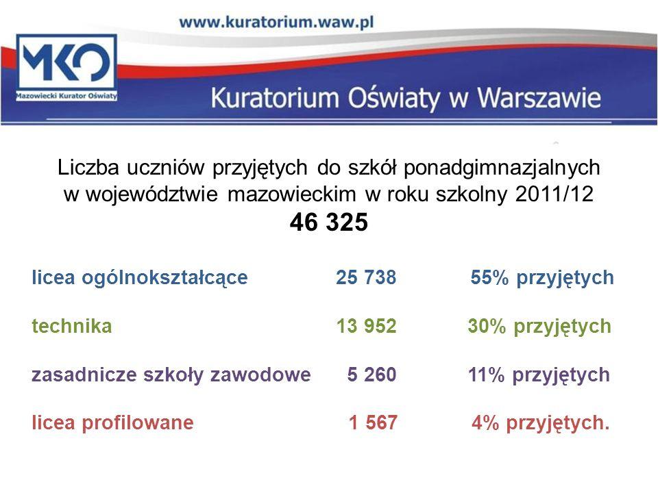 Liczba uczniów przyjętych do szkół ponadgimnazjalnych w województwie mazowieckim w roku szkolny 2011/12 46 325 licea ogólnokształcące 25 738 55% przyjętych technika 13 95230% przyjętych zasadnicze szkoły zawodowe 5 260 11% przyjętych licea profilowane 1 567 4% przyjętych.