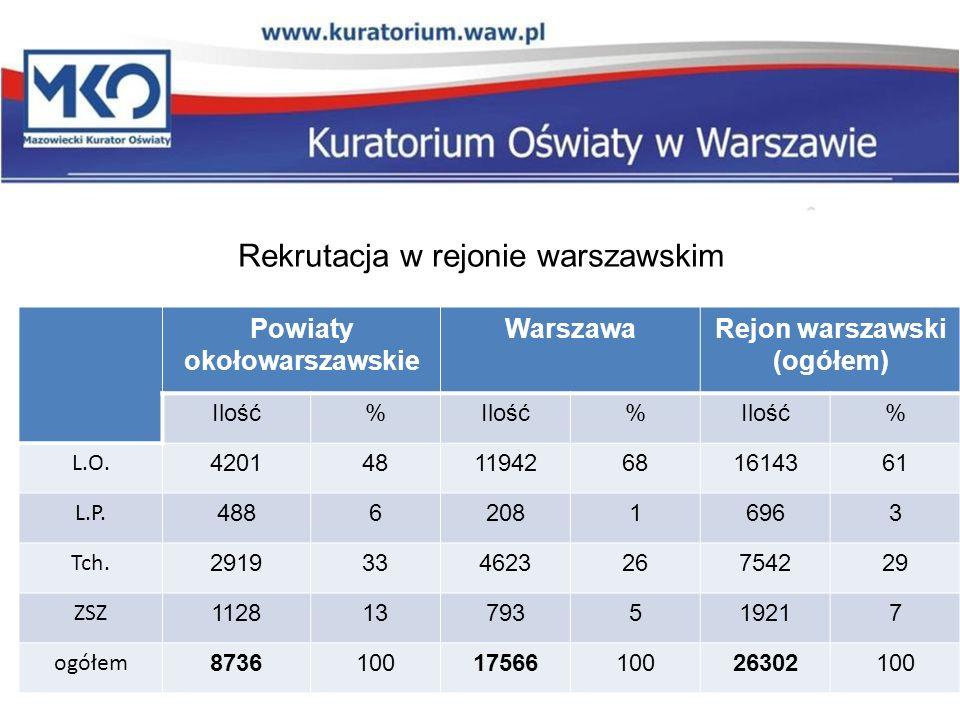 Rekrutacja w rejonie warszawskim Powiaty okołowarszawskie WarszawaRejon warszawski (ogółem) Ilość% % % L.O.