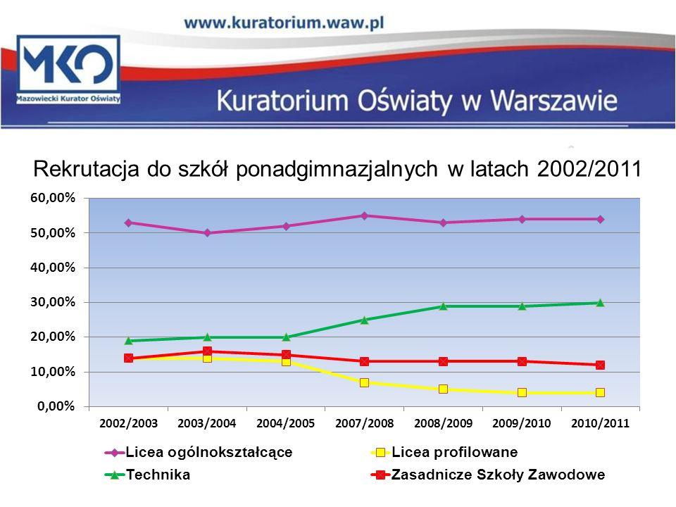 Rekrutacja do szkół ponadgimnazjalnych w latach 2002/2011