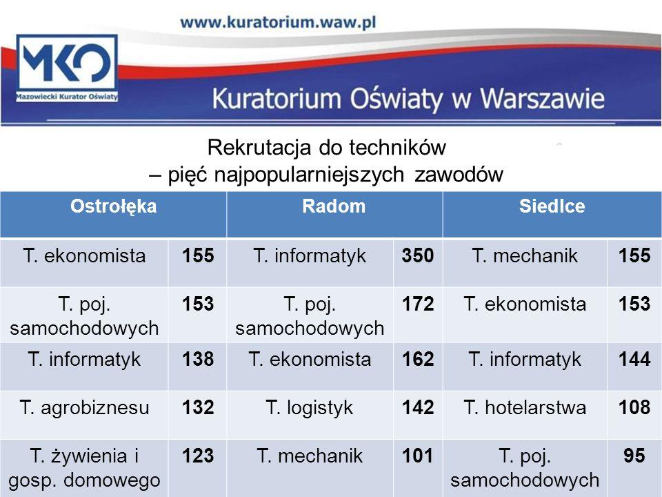 Rekrutacja do techników – pięć najpopularniejszych zawodów OstrołękaRadomSiedlce T.
