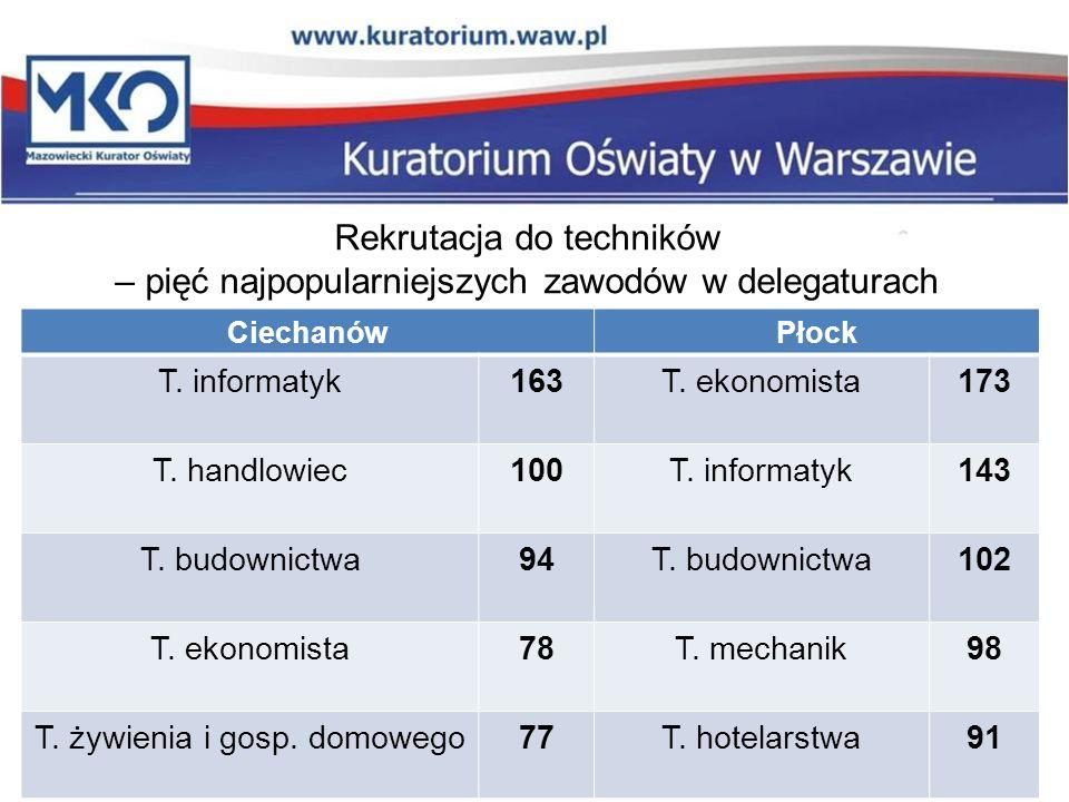 Rekrutacja do techników – pięć najpopularniejszych zawodów w delegaturach CiechanówPłock T.