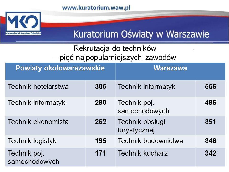 Rekrutacja do techników – pięć najpopularniejszych zawodów Powiaty okołowarszawskieWarszawa Technik hotelarstwa305Technik informatyk556 Technik informatyk290Technik poj.
