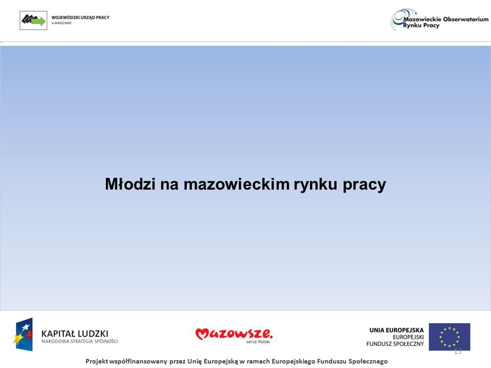 Młodzi na mazowieckim rynku pracy 13