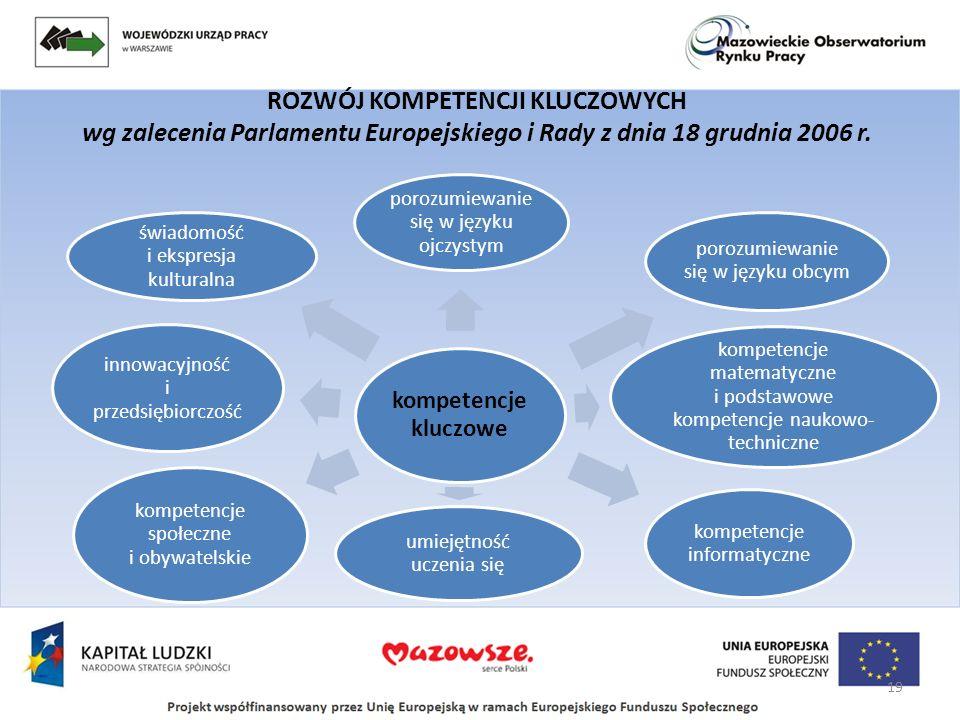 ROZWÓJ KOMPETENCJI KLUCZOWYCH wg zalecenia Parlamentu Europejskiego i Rady z dnia 18 grudnia 2006 r. kompetencje kluczowe porozumiewanie się w języku