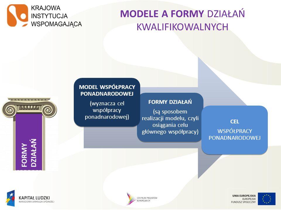 FORMY DZIAŁAŃ MODELE A FORMY DZIAŁAŃ KWALIFIKOWALNYCH FORMY DZIAŁAŃ (są sposobem realizacji modelu, czyli osiągania celu głównego współpracy) FORMY DZIAŁAŃ (są sposobem realizacji modelu, czyli osiągania celu głównego współpracy) MODEL WSPÓŁPRACY PONADNARODOWEJ (wyznacza cel współpracy ponadnarodowej) MODEL WSPÓŁPRACY PONADNARODOWEJ (wyznacza cel współpracy ponadnarodowej) CEL WSPÓŁPRACY PONADNARODOWEJ CEL WSPÓŁPRACY PONADNARODOWEJ