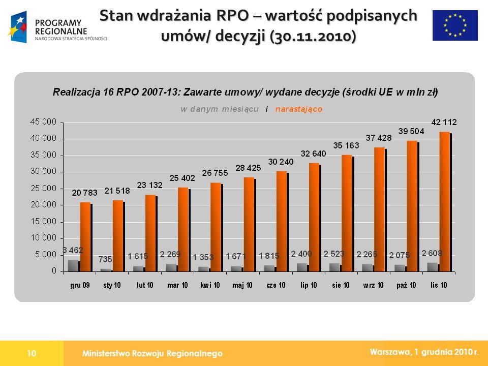 Ministerstwo Rozwoju Regionalnego10 Warszawa, 1 grudnia 2010 r. Stan wdrażania RPO – wartość podpisanych umów/ decyzji (30.11.2010)