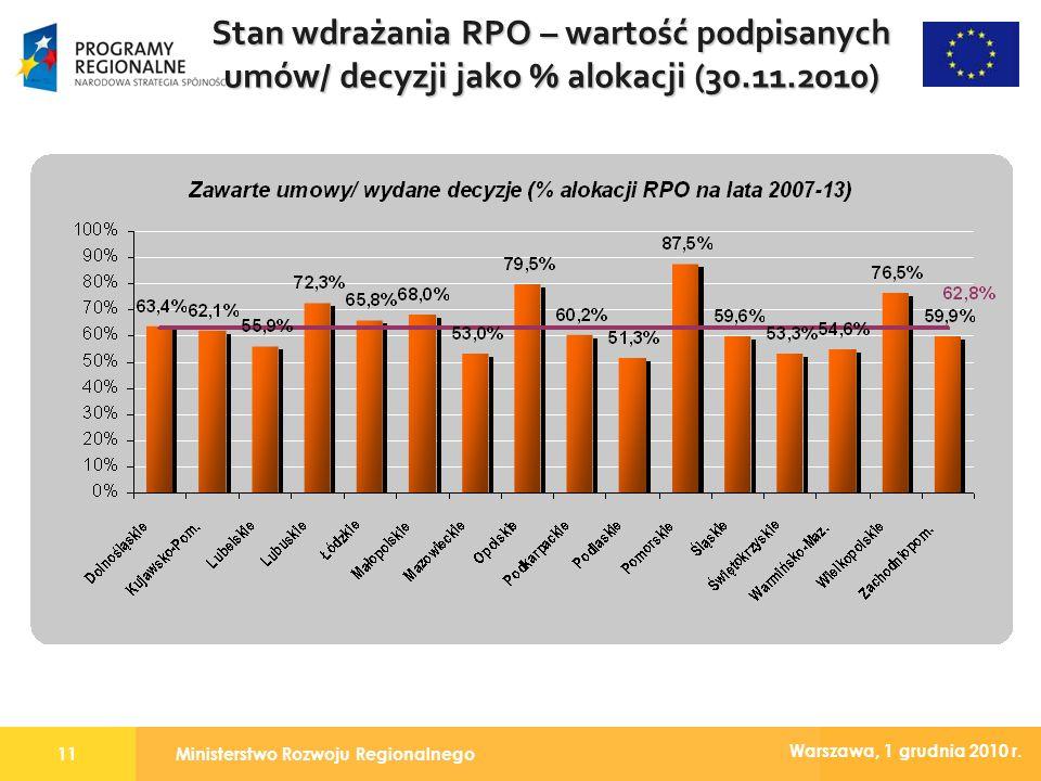 Ministerstwo Rozwoju Regionalnego11 Warszawa, 1 grudnia 2010 r. Stan wdrażania RPO – wartość podpisanych umów/ decyzji jako % alokacji (30.11.2010)