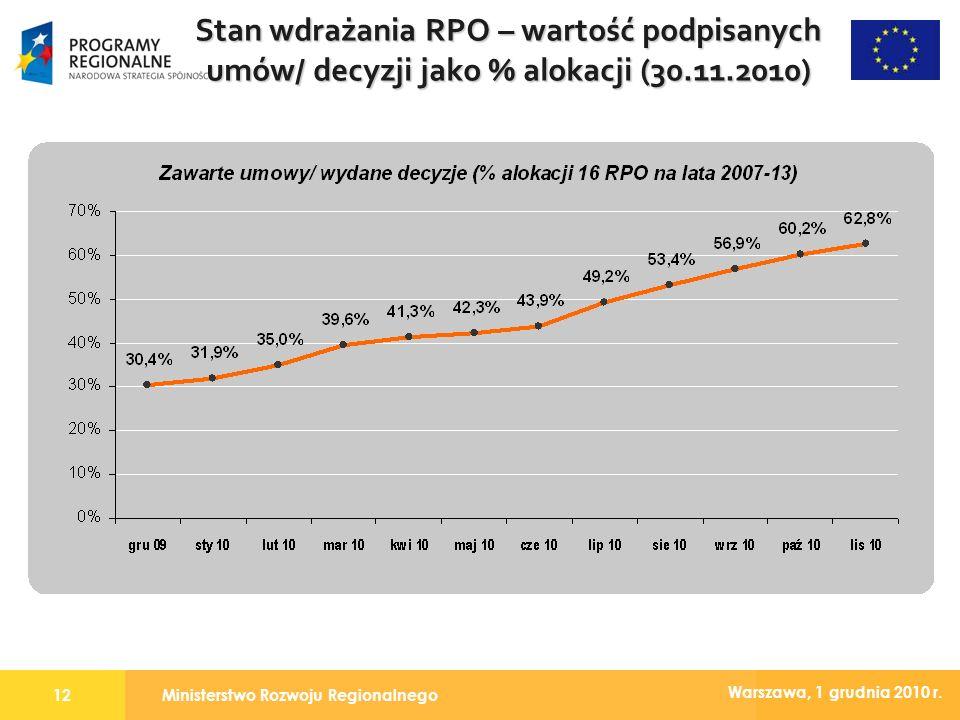 Ministerstwo Rozwoju Regionalnego12 Warszawa, 1 grudnia 2010 r. Stan wdrażania RPO – wartość podpisanych umów/ decyzji jako % alokacji (30.11.2010)