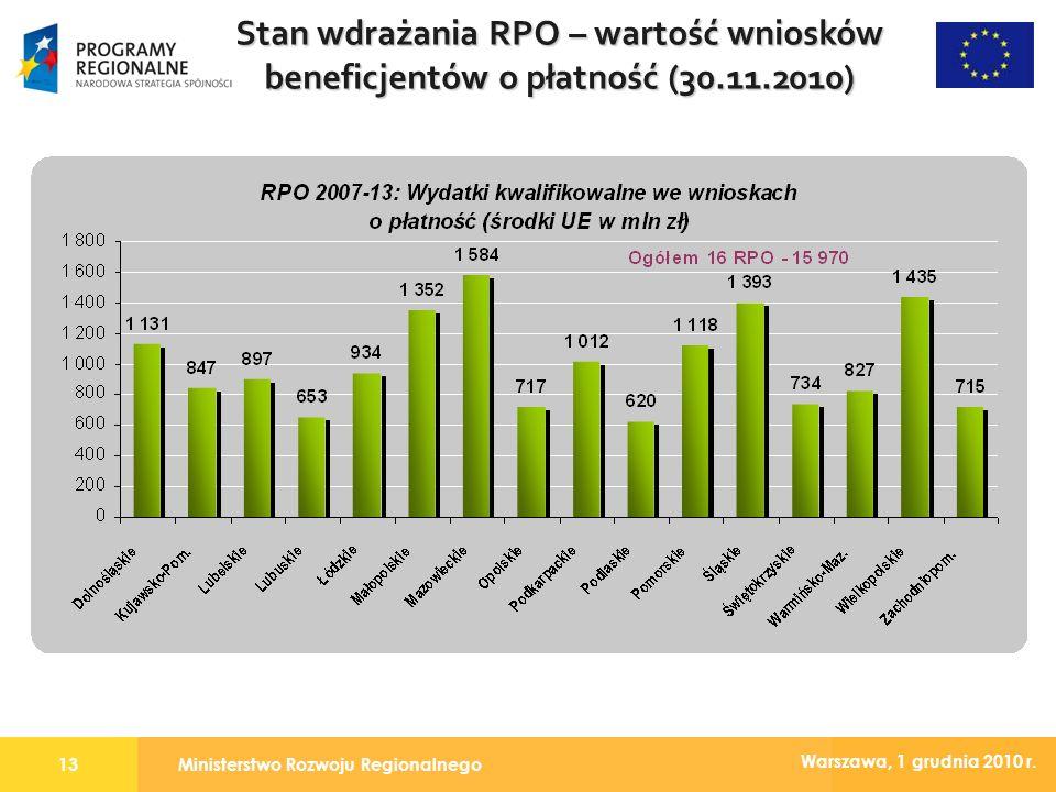 Ministerstwo Rozwoju Regionalnego13 Warszawa, 1 grudnia 2010 r. Stan wdrażania RPO – wartość wniosków beneficjentów o płatność (30.11.2010)