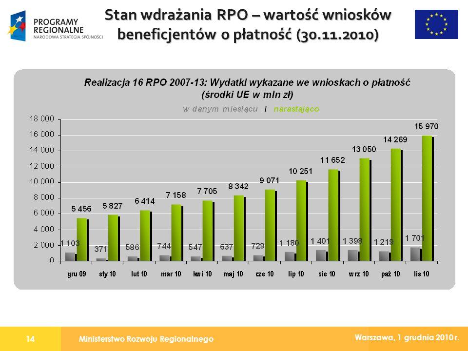 Ministerstwo Rozwoju Regionalnego14 Warszawa, 1 grudnia 2010 r. Stan wdrażania RPO – wartość wniosków beneficjentów o płatność (30.11.2010)