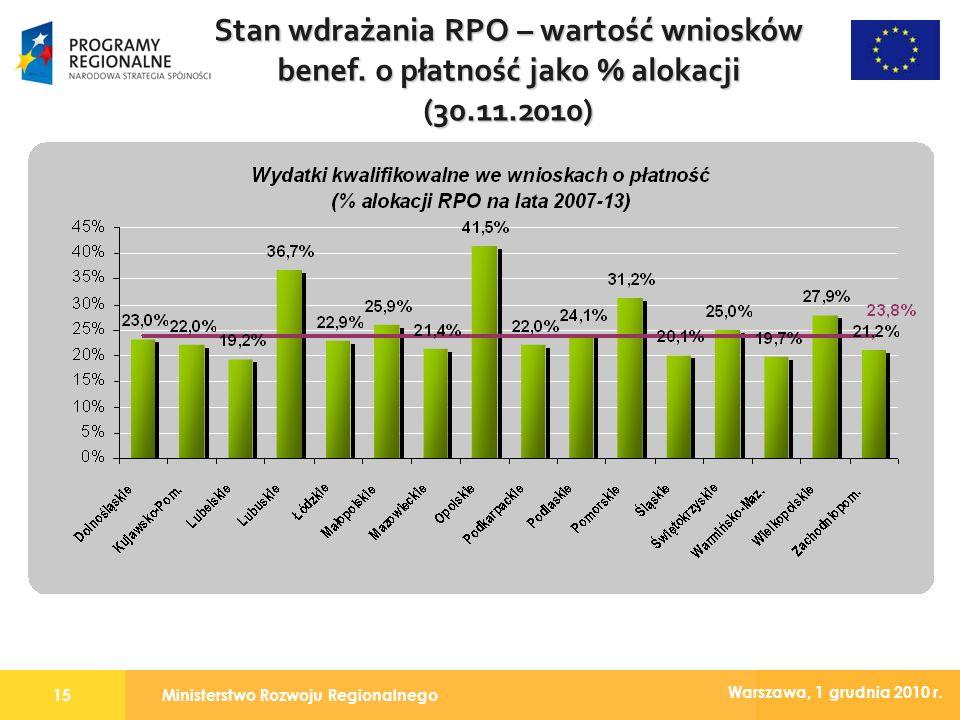 Ministerstwo Rozwoju Regionalnego15 Warszawa, 1 grudnia 2010 r. Stan wdrażania RPO – wartość wniosków benef. o płatność jako % alokacji (30.11.2010)