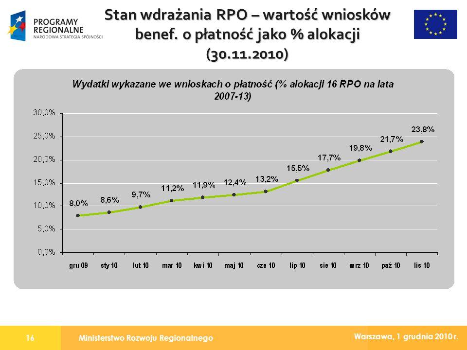 Ministerstwo Rozwoju Regionalnego16 Warszawa, 1 grudnia 2010 r. Stan wdrażania RPO – wartość wniosków benef. o płatność jako % alokacji (30.11.2010)