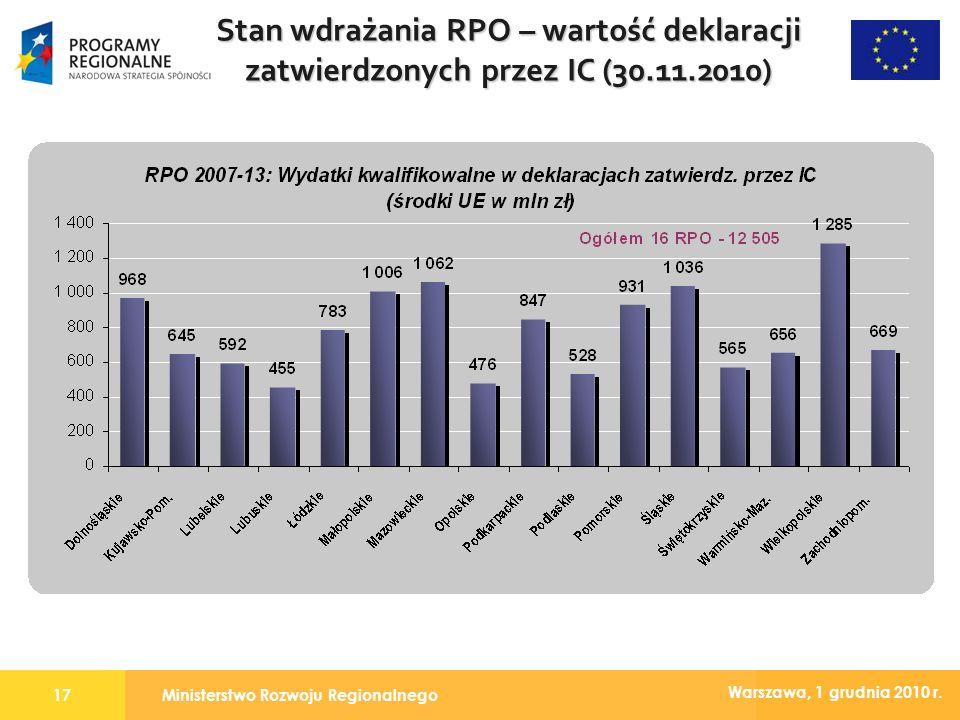 Ministerstwo Rozwoju Regionalnego17 Warszawa, 1 grudnia 2010 r. Stan wdrażania RPO – wartość deklaracji zatwierdzonych przez IC (30.11.2010)