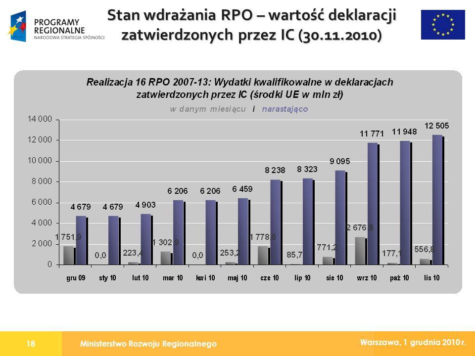 Ministerstwo Rozwoju Regionalnego18 Warszawa, 1 grudnia 2010 r. Stan wdrażania RPO – wartość deklaracji zatwierdzonych przez IC (30.11.2010)