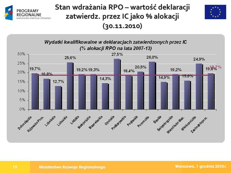 Ministerstwo Rozwoju Regionalnego19 Warszawa, 1 grudnia 2010 r. Stan wdrażania RPO – wartość deklaracji zatwierdz. przez IC jako % alokacji (30.11.201