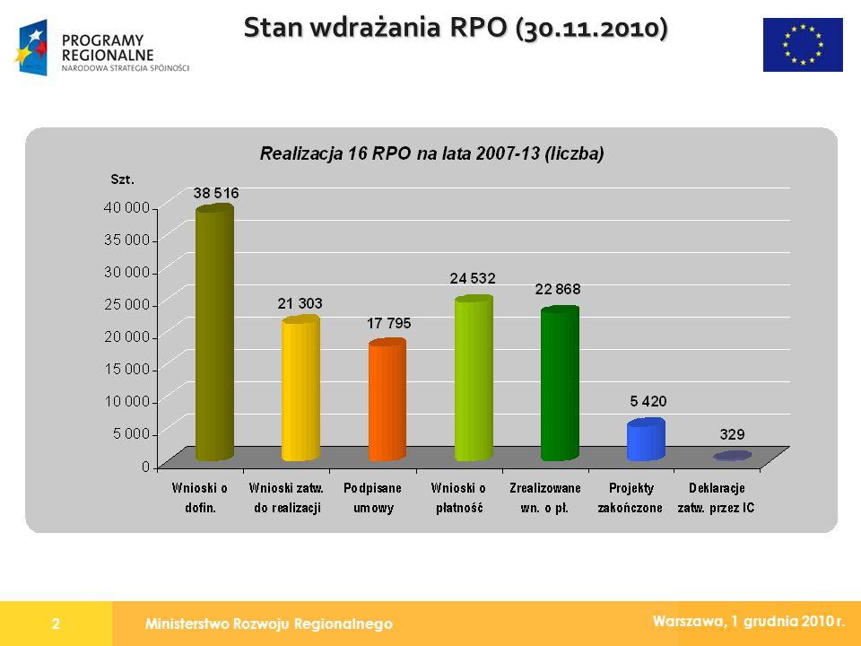 Ministerstwo Rozwoju Regionalnego2 Warszawa, 1 grudnia 2010 r. Stan wdrażania RPO (30.11.2010)