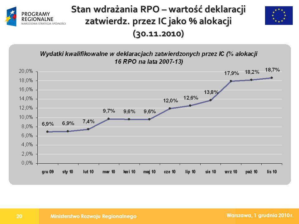 Ministerstwo Rozwoju Regionalnego20 Warszawa, 1 grudnia 2010 r. Stan wdrażania RPO – wartość deklaracji zatwierdz. przez IC jako % alokacji (30.11.201