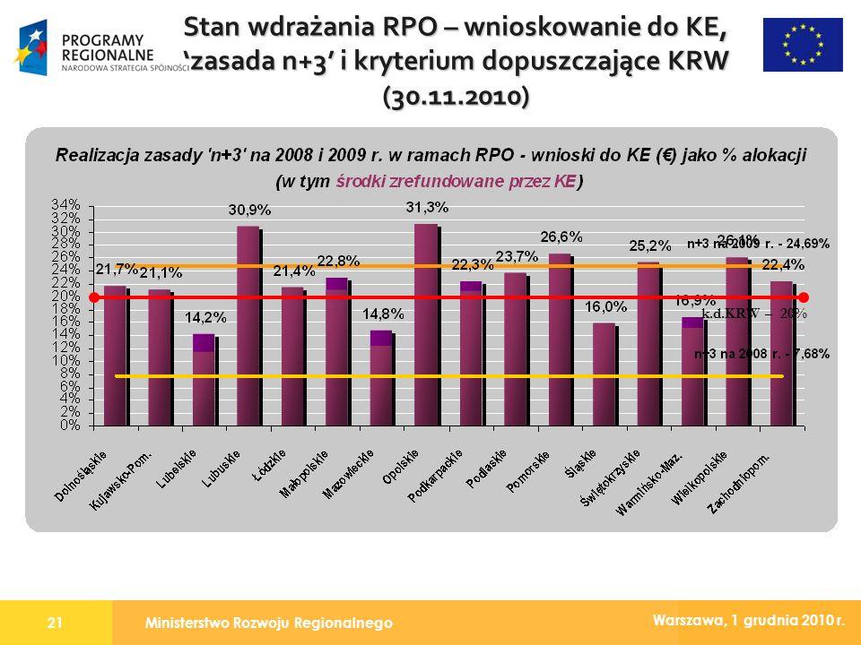 Ministerstwo Rozwoju Regionalnego21 Warszawa, 1 grudnia 2010 r. Stan wdrażania RPO – wnioskowanie do KE, zasada n+3 i kryterium dopuszczające KRW (30.