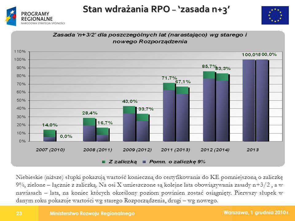Ministerstwo Rozwoju Regionalnego23 Warszawa, 1 grudnia 2010 r. Stan wdrażania RPO – zasada n+3 Niebieskie (niższe) słupki pokazują wartość konieczną