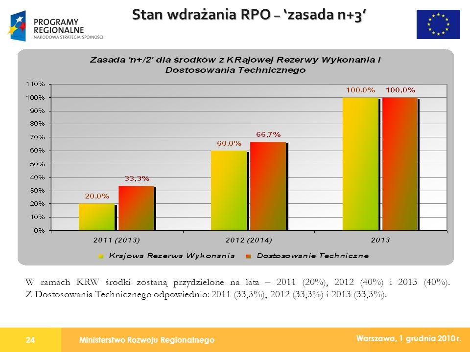 Ministerstwo Rozwoju Regionalnego24 Warszawa, 1 grudnia 2010 r. Stan wdrażania RPO – zasada n+3 W ramach KRW środki zostaną przydzielone na lata – 201