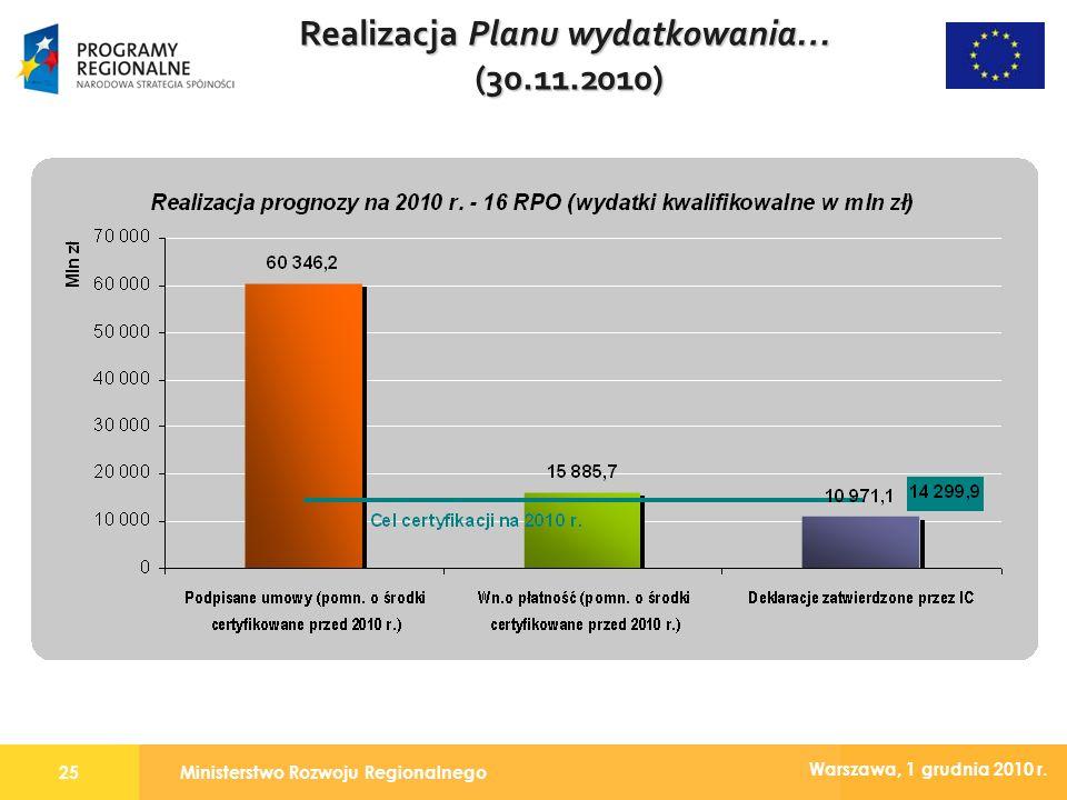 Ministerstwo Rozwoju Regionalnego25 Warszawa, 1 grudnia 2010 r. Realizacja Planu wydatkowania… (30.11.2010)