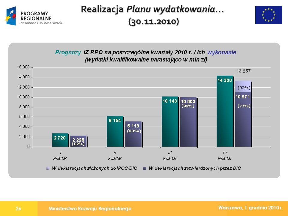 Ministerstwo Rozwoju Regionalnego26 Warszawa, 1 grudnia 2010 r. Realizacja Planu wydatkowania… (30.11.2010)
