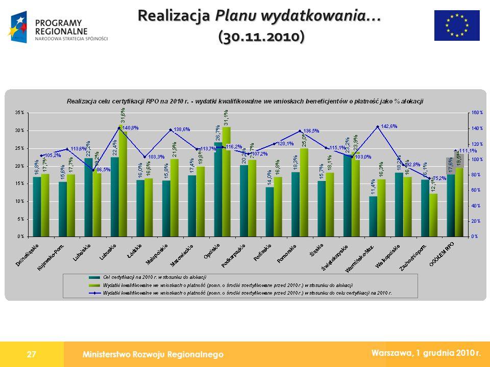 Ministerstwo Rozwoju Regionalnego27 Warszawa, 1 grudnia 2010 r. Realizacja Planu wydatkowania… (30.11.2010)