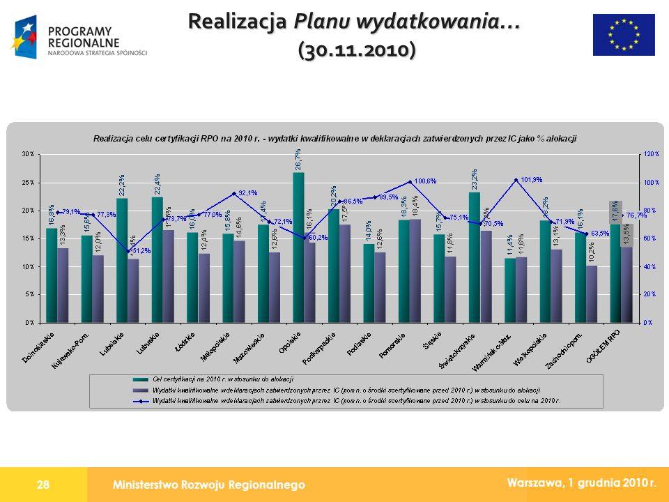 Ministerstwo Rozwoju Regionalnego28 Warszawa, 1 grudnia 2010 r. Realizacja Planu wydatkowania… (30.11.2010)