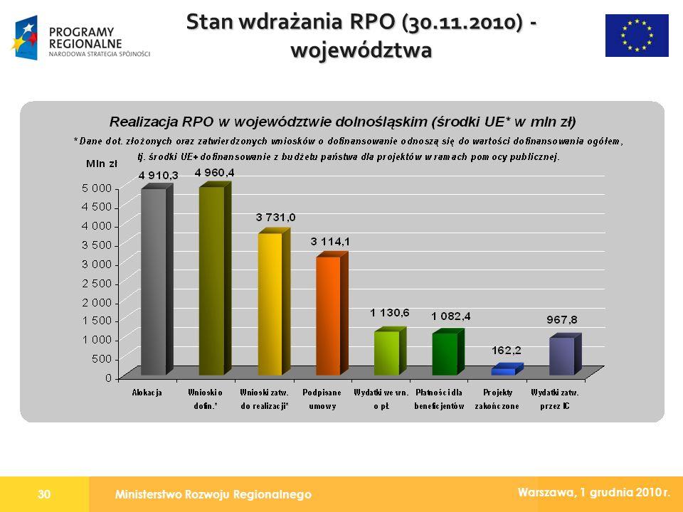 Ministerstwo Rozwoju Regionalnego30 Warszawa, 1 grudnia 2010 r. Stan wdrażania RPO (30.11.2010) - województwa