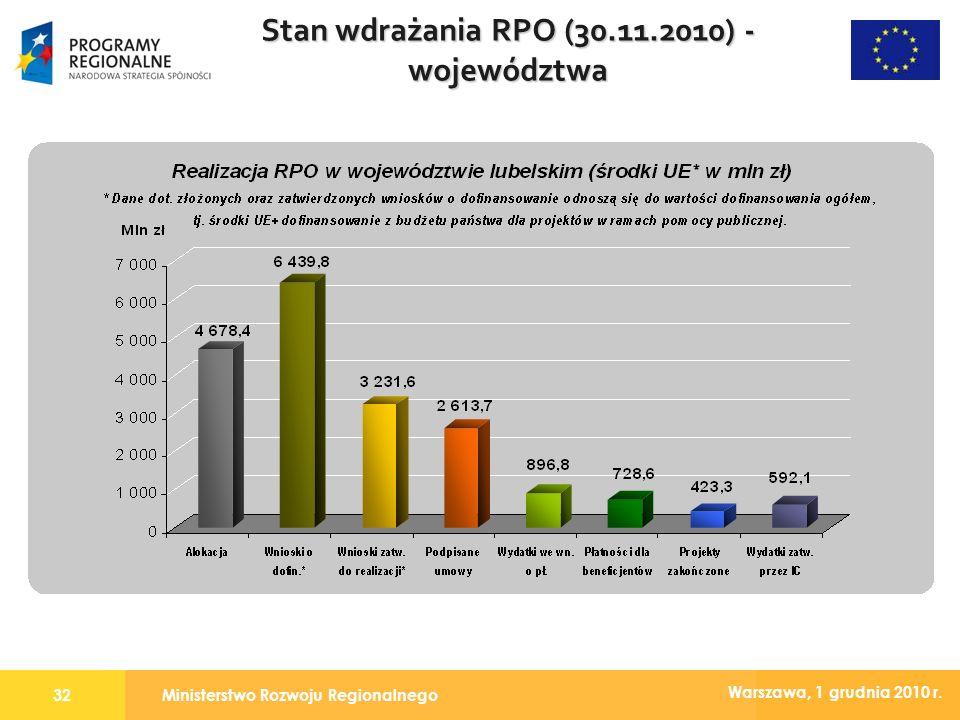 Ministerstwo Rozwoju Regionalnego32 Warszawa, 1 grudnia 2010 r. Stan wdrażania RPO (30.11.2010) - województwa