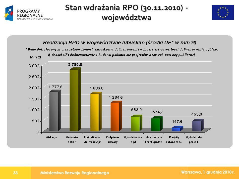 Ministerstwo Rozwoju Regionalnego33 Warszawa, 1 grudnia 2010 r. Stan wdrażania RPO (30.11.2010) - województwa